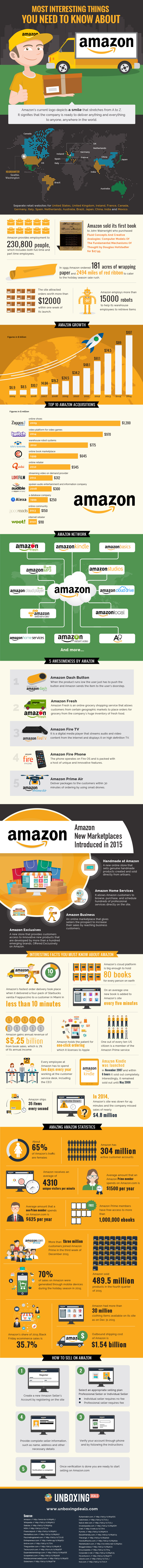 Most-Interesting-Things-about-Amazon
